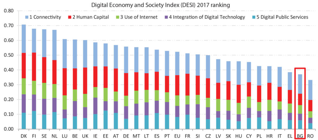Слабата дигитализация на бизнеса и обществените услуги са спирачка за България